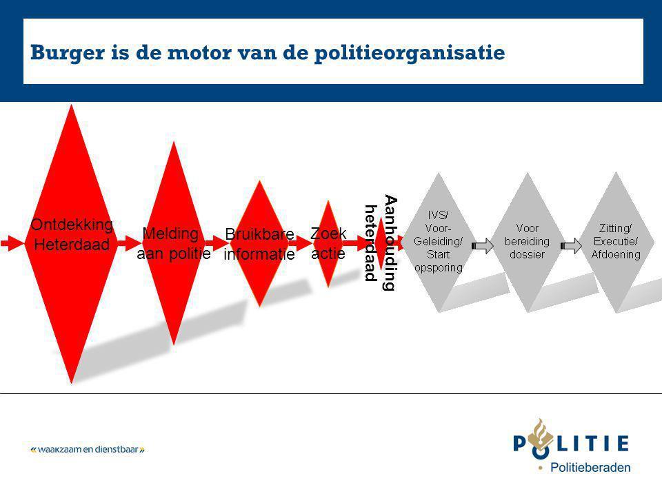 Burger is de motor van de politieorganisatie