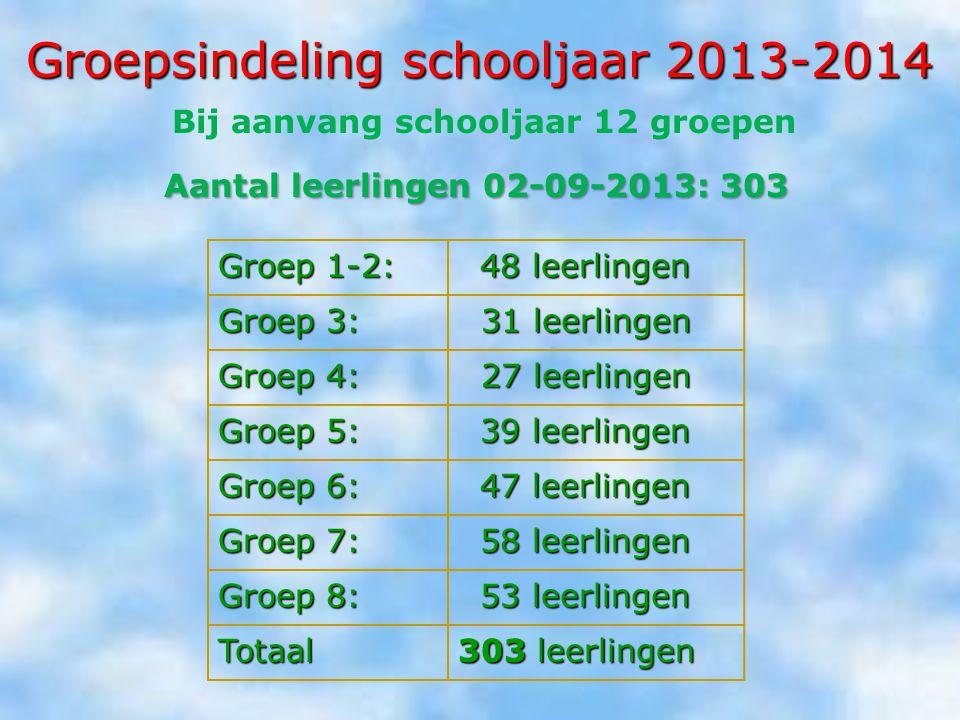 Groepsindeling schooljaar 2013-2014 Groep 1-2: 48 leerlingen Groep 3: 31 leerlingen 31 leerlingen Groep 4: 27 leerlingen 27 leerlingen Groep 5: 39 lee