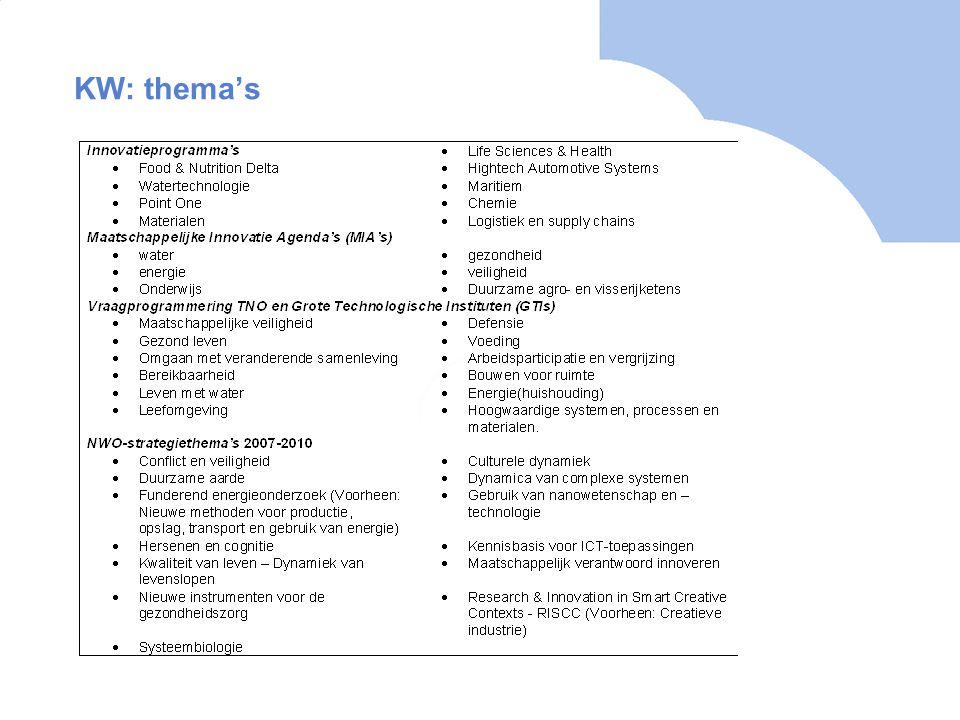KW: thema's