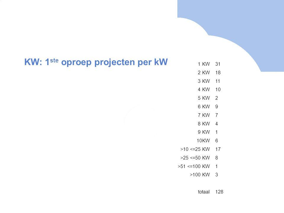 KW: 1 ste oproep projecten per kW 1 KW31 2 KW18 3 KW11 4 KW10 5 KW2 6 KW9 7 KW7 8 KW4 9 KW1 10KW6 >10 <=25 KW17 >25 <=50 KW8 >51 <=100 KW1 >100 KW3 totaal128