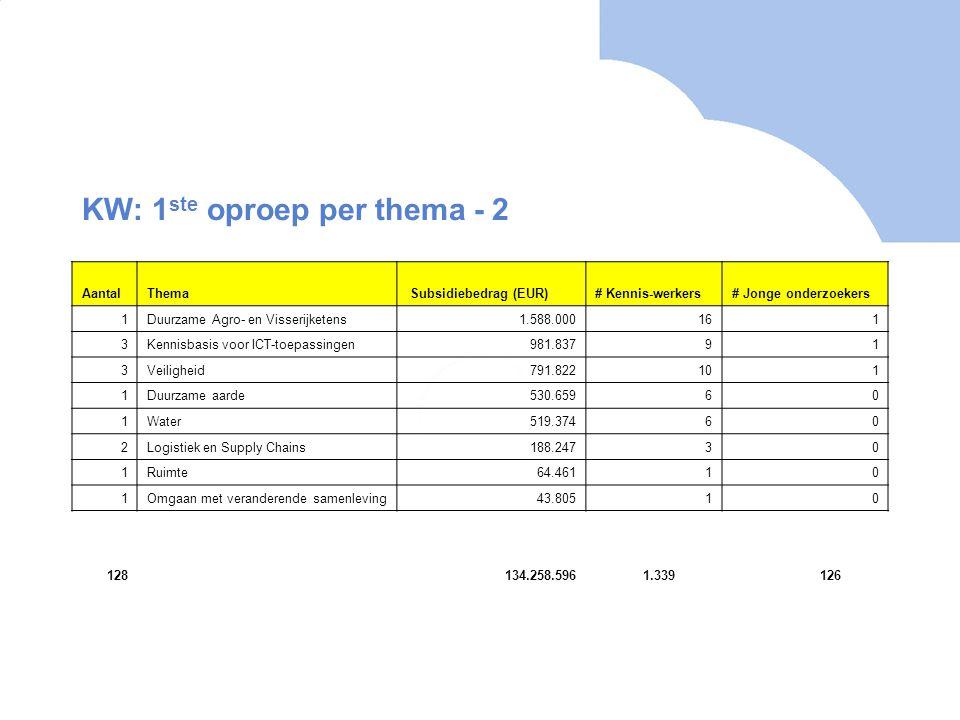KW: 1 ste oproep per thema - 2 AantalThema Subsidiebedrag (EUR)# Kennis-werkers# Jonge onderzoekers 1Duurzame Agro- en Visserijketens1.588.000161 3Ken