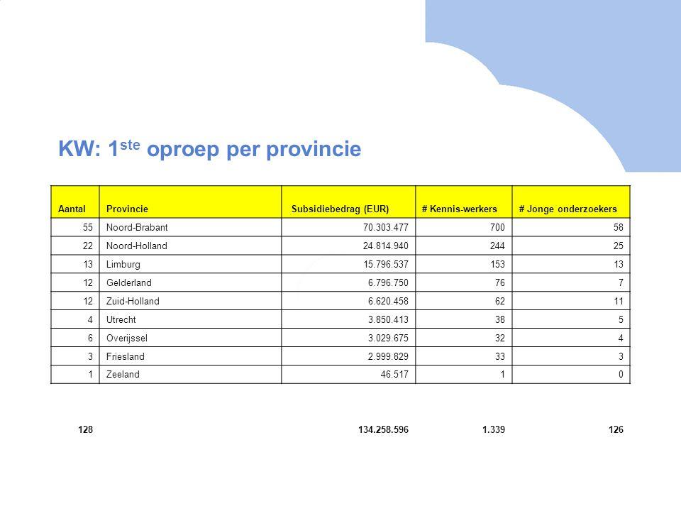 AantalProvincie Subsidiebedrag (EUR)# Kennis-werkers# Jonge onderzoekers 55Noord-Brabant70.303.47770058 22Noord-Holland24.814.94024425 13Limburg15.796.53715313 12Gelderland6.796.750767 12Zuid-Holland6.620.4586211 4Utrecht3.850.413385 6Overijssel3.029.675324 3Friesland2.999.829333 1Zeeland46.51710 128134.258.5961.339126 KW: 1 ste oproep per provincie