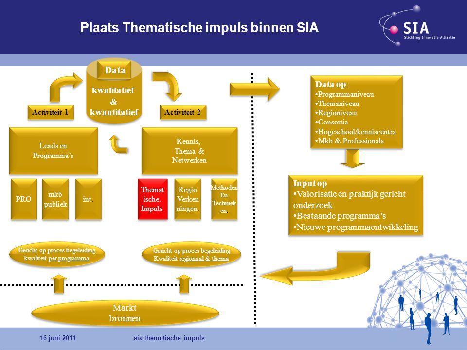 16 juni 2011sia thematische impuls SIA Publicaties Impulsen 2010 Energie i.s.m.