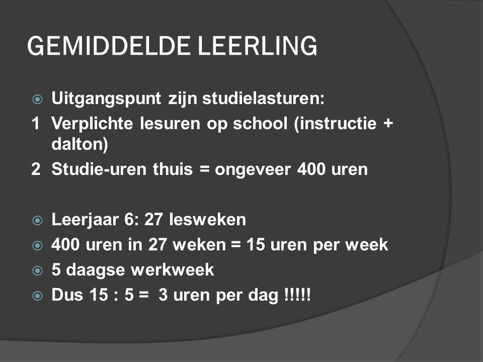 GEMIDDELDE LEERLING  Uitgangspunt zijn studielasturen: 1 Verplichte lesuren op school (instructie + dalton) 2 Studie-uren thuis = ongeveer 400 uren  Leerjaar 6: 27 lesweken  400 uren in 27 weken = 15 uren per week  5 daagse werkweek  Dus 15 : 5 = 3 uren per dag !!!!!