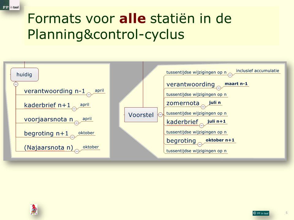 5 Formats voor alle statiën in de Planning&control-cyclus