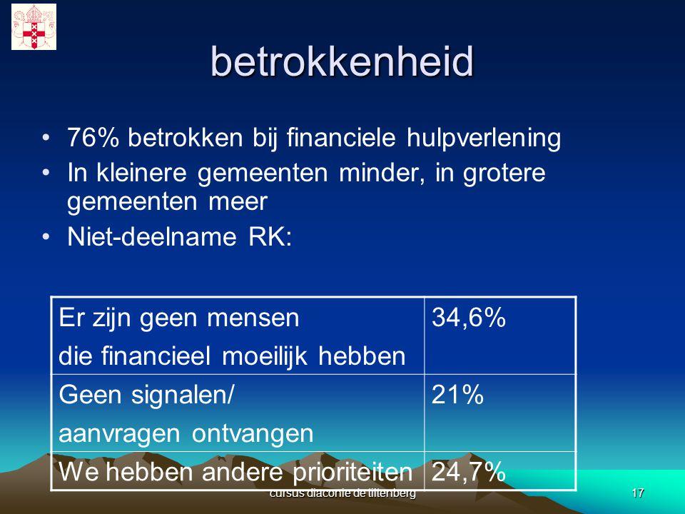 cursus diaconie de tiltenberg17 betrokkenheid 76% betrokken bij financiele hulpverlening In kleinere gemeenten minder, in grotere gemeenten meer Niet-deelname RK: Er zijn geen mensen die financieel moeilijk hebben 34,6% Geen signalen/ aanvragen ontvangen 21% We hebben andere prioriteiten24,7%