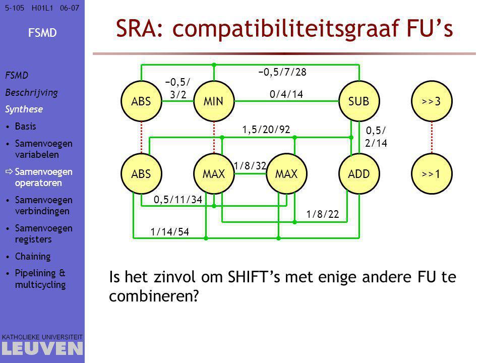 FSMD KATHOLIEKE UNIVERSITEIT 5-10506–07H01L1 SRA: compatibiliteitsgraaf FU's ABS MIN MAX ADD SUB>>3 >>1 1/8/32 0,5/11/34 −0,5/ 3/2 0,5/ 2/14 1/8/22 1/14/54 1,5/20/92 0/4/14 −0,5/7/28 Is het zinvol om SHIFT's met enige andere FU te combineren.