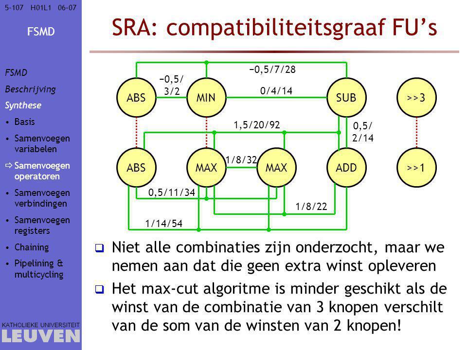 FSMD KATHOLIEKE UNIVERSITEIT 5-10706–07H01L1 SRA: compatibiliteitsgraaf FU's  Niet alle combinaties zijn onderzocht, maar we nemen aan dat die geen extra winst opleveren  Het max-cut algoritme is minder geschikt als de winst van de combinatie van 3 knopen verschilt van de som van de winsten van 2 knopen.