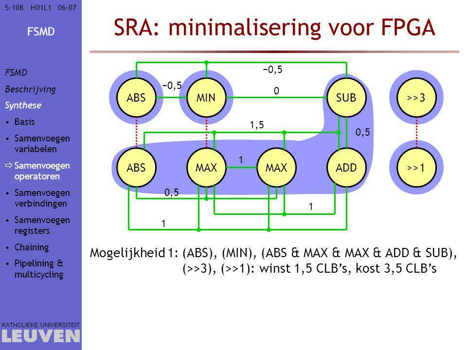 FSMD KATHOLIEKE UNIVERSITEIT 5-10806–07H01L1 Mogelijkheid 1:(ABS), (MIN), (ABS & MAX & MAX & ADD & SUB), (>>3), (>>1): winst 1,5 CLB's, kost 3,5 CLB's SRA: minimalisering voor FPGA ABS MIN MAX ADD SUB>>3 >>1 1 0,5 −0,5 0,5 1 1 1,5 0 −0,5 FSMD Beschrijving Synthese Basis Samenvoegen variabelen  Samenvoegen operatoren Samenvoegen verbindingen Samenvoegen registers Chaining Pipelining & multicycling