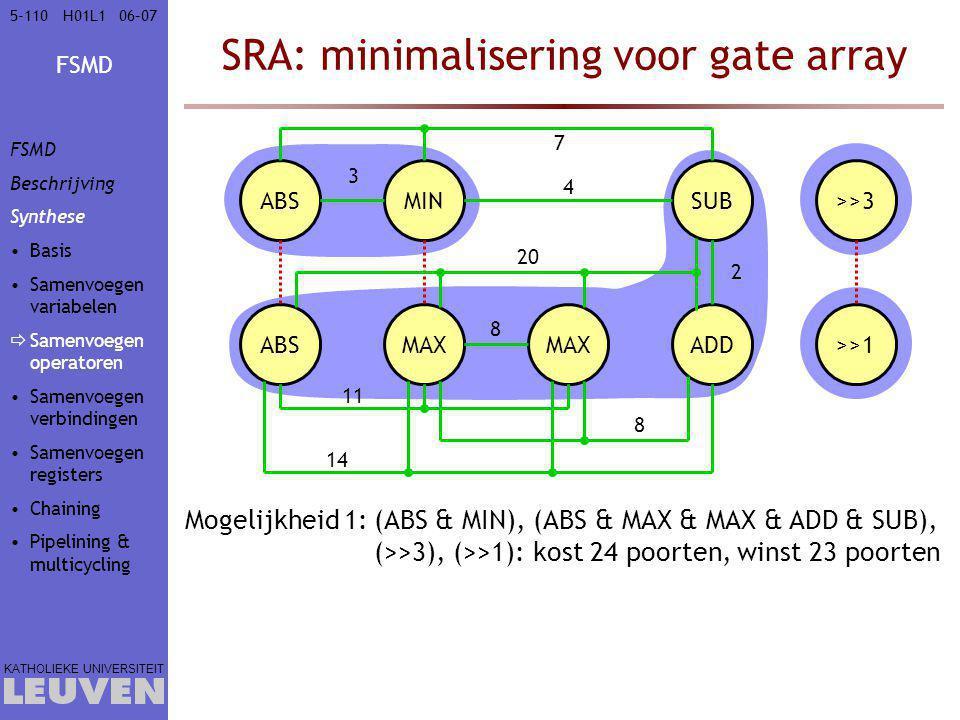 FSMD KATHOLIEKE UNIVERSITEIT 5-11006–07H01L1 SRA: minimalisering voor gate array ABS MIN MAX ADD SUB>>3 >>1 8 11 3 2 8 14 20 4 7 Mogelijkheid 1:(ABS & MIN), (ABS & MAX & MAX & ADD & SUB), (>>3), (>>1): kost 24 poorten, winst 23 poorten FSMD Beschrijving Synthese Basis Samenvoegen variabelen  Samenvoegen operatoren Samenvoegen verbindingen Samenvoegen registers Chaining Pipelining & multicycling