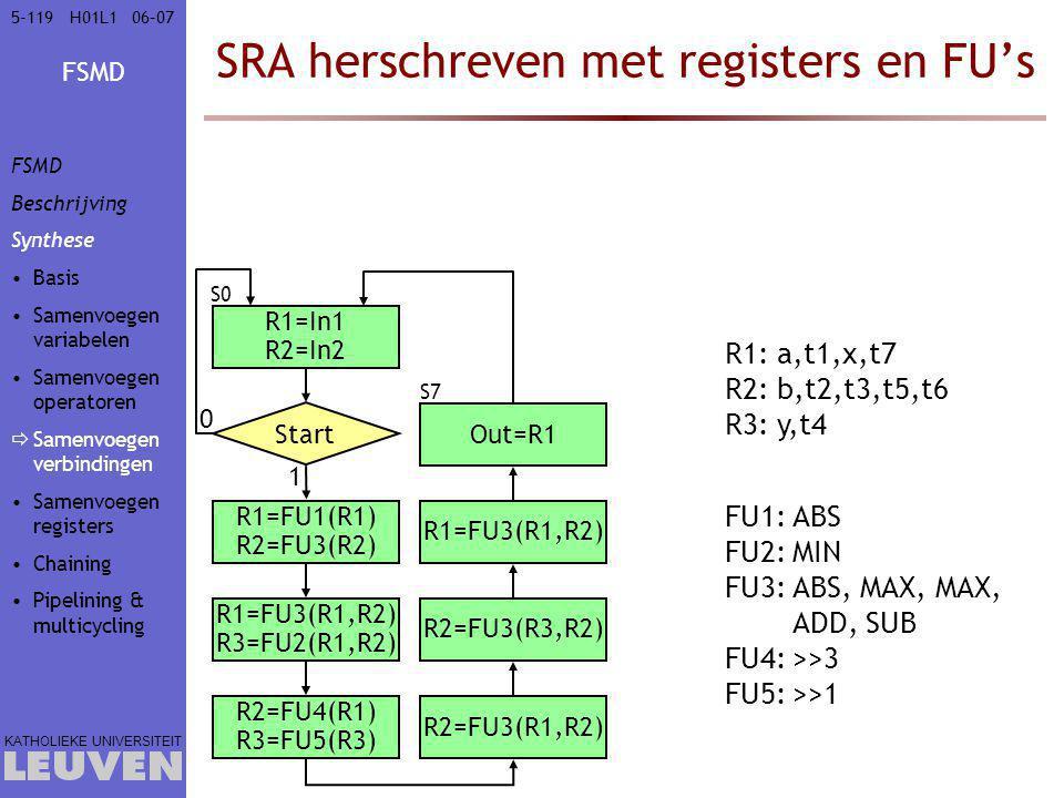 FSMD KATHOLIEKE UNIVERSITEIT 5-11906–07H01L1 SRA herschreven met registers en FU's R1: a,t1,x,t7 R2: b,t2,t3,t5,t6 R3: y,t4 FU1:ABS FU2:MIN FU3:ABS, MAX, MAX, ADD, SUB FU4:>>3 FU5:>>1 a = In1 b = In2 Start 0 t1 = |a| t2 = |b| 1 x = max(t1,t2) y = min(t1,t2) t3 = x >> 3 t4 = y >> 1 t5 = x − t3 t6 = t4 + t5 t7 = max(t6,x) Out = t7 S0 S7 R1=In1 R2=In2 R1=FU1(R1) R2=FU3(R2) R1=FU3(R1,R2) R3=FU2(R1,R2) R2=FU4(R1) R3=FU5(R3) R2=FU3(R1,R2) R2=FU3(R3,R2) R1=FU3(R1,R2) Out=R1 FSMD Beschrijving Synthese Basis Samenvoegen variabelen Samenvoegen operatoren  Samenvoegen verbindingen Samenvoegen registers Chaining Pipelining & multicycling