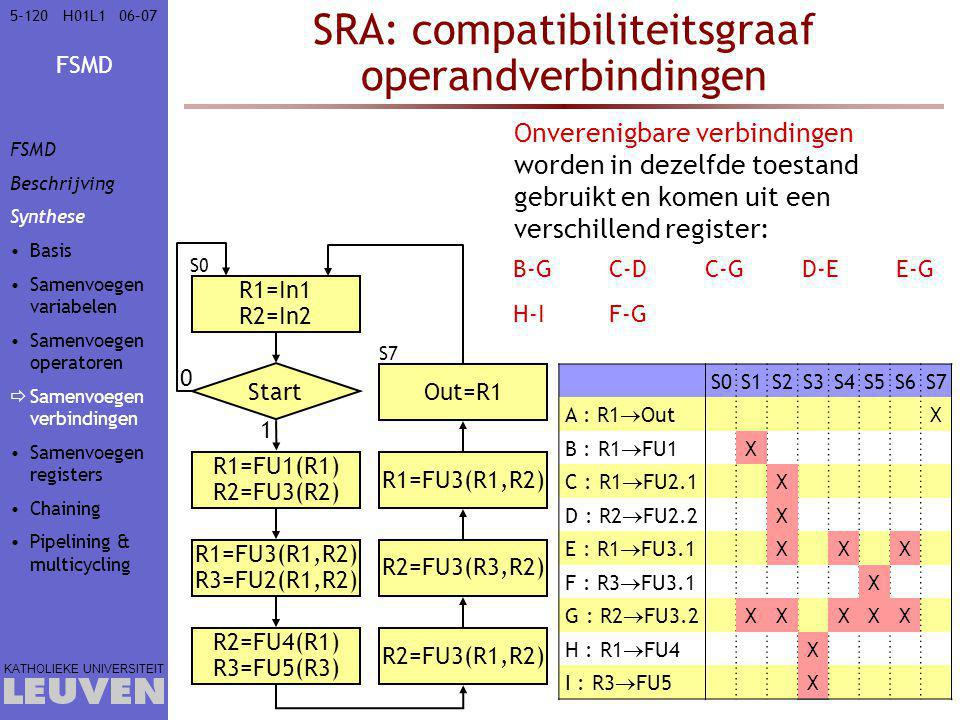 FSMD KATHOLIEKE UNIVERSITEIT 5-12006–07H01L1 SRA: compatibiliteitsgraaf operandverbindingen S0S1S2S3S4S5S6S7 A : R1  Out X B : R1  FU1 X C : R1  FU