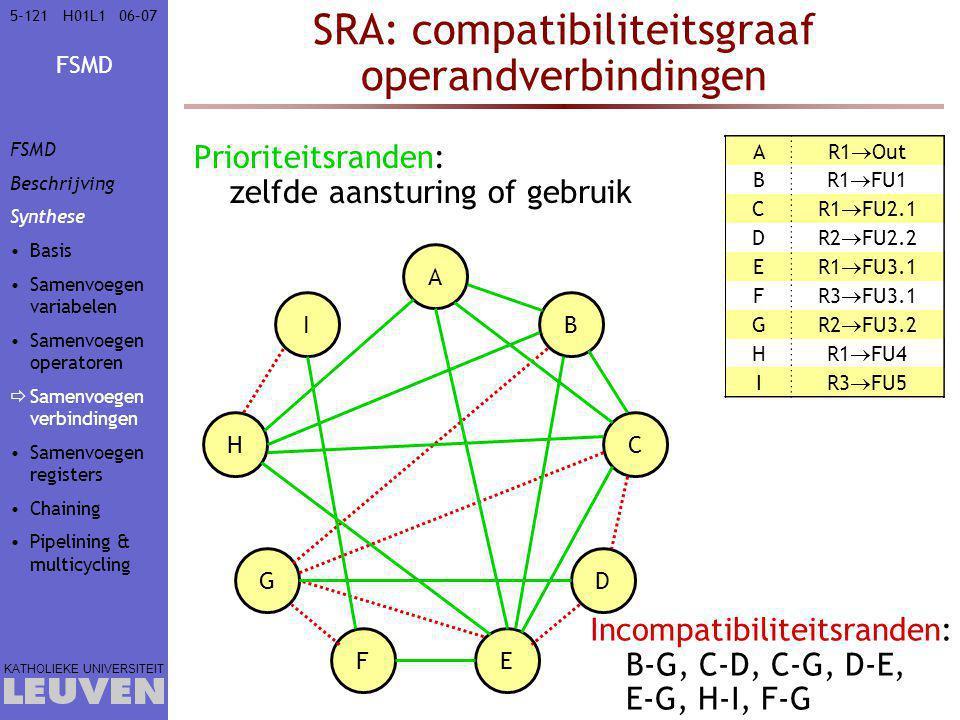 FSMD KATHOLIEKE UNIVERSITEIT 5-12106–07H01L1 SRA: compatibiliteitsgraaf operandverbindingen Prioriteitsranden: zelfde aansturing of gebruik A R1  Out
