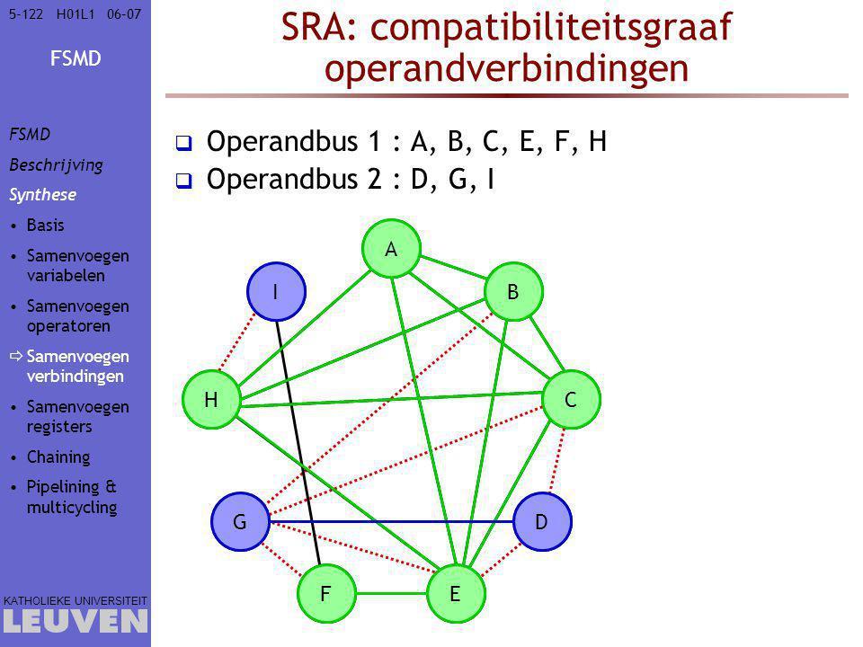 FSMD KATHOLIEKE UNIVERSITEIT 5-12206–07H01L1 SRA: compatibiliteitsgraaf operandverbindingen  Operandbus 1 : A, B, C, E, F, H  Operandbus 2 : D, G, I A B C D EF G H I C D BA H E GF I FSMD Beschrijving Synthese Basis Samenvoegen variabelen Samenvoegen operatoren  Samenvoegen verbindingen Samenvoegen registers Chaining Pipelining & multicycling