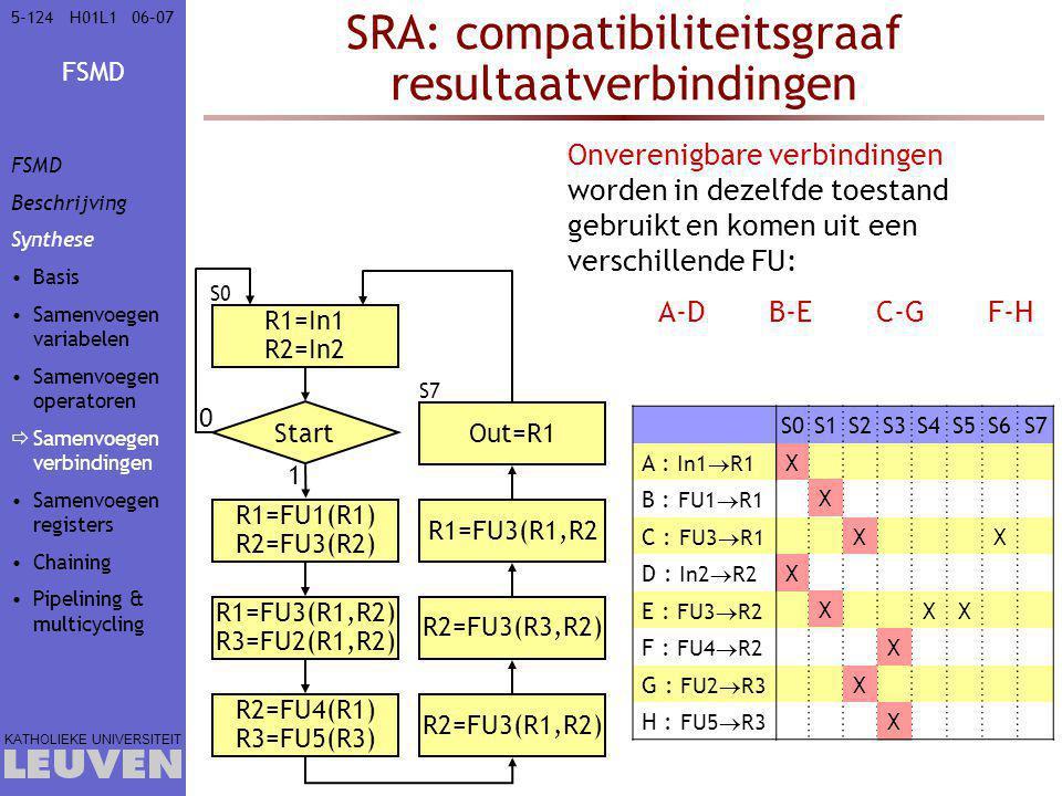 FSMD KATHOLIEKE UNIVERSITEIT 5-12406–07H01L1 SRA: compatibiliteitsgraaf resultaatverbindingen Onverenigbare verbindingen worden in dezelfde toestand gebruikt en komen uit een verschillende FU: A-DB-EC-GF-H S0S1S2S3S4S5S6S7 A : In1  R1 X B : FU1  R1 X C : FU3  R1 XX D : In2  R2 X E : FU3  R2 XXX F : FU4  R2 X G : FU2  R3 X H : FU5  R3 X X X X X X X X X R1=In1 R2=In2 Start 0 R1=FU1(R1) R2=FU3(R2) 1 R1=FU3(R1,R2) R3=FU2(R1,R2) R2=FU4(R1) R3=FU5(R3) R2=FU3(R1,R2) R2=FU3(R3,R2) R1=FU3(R1,R2 Out=R1 S0 S7 FSMD Beschrijving Synthese Basis Samenvoegen variabelen Samenvoegen operatoren  Samenvoegen verbindingen Samenvoegen registers Chaining Pipelining & multicycling