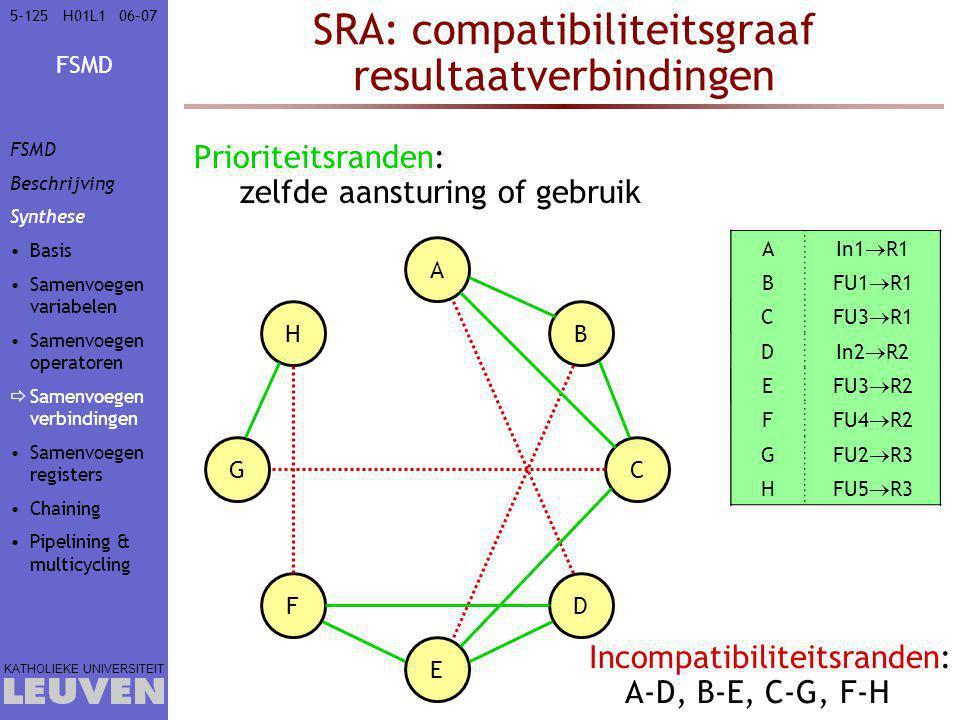 FSMD KATHOLIEKE UNIVERSITEIT 5-12506–07H01L1 SRA: compatibiliteitsgraaf resultaatverbindingen Prioriteitsranden: zelfde aansturing of gebruik A B C D