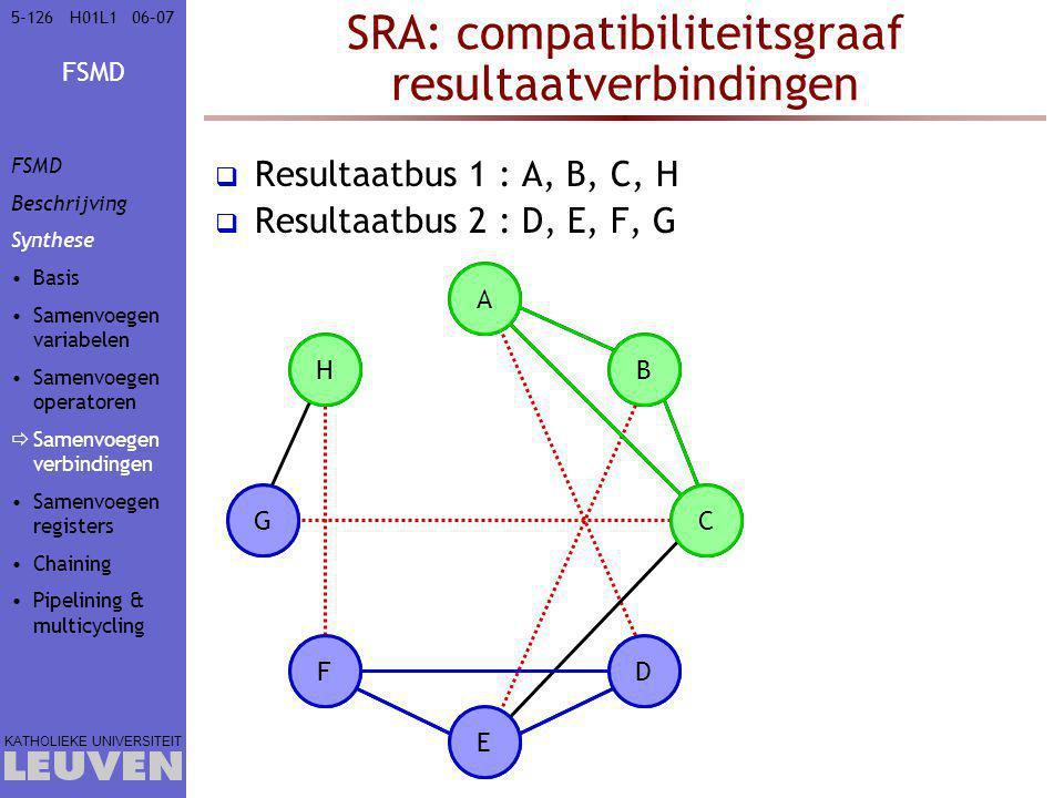 FSMD KATHOLIEKE UNIVERSITEIT 5-12606–07H01L1 SRA: compatibiliteitsgraaf resultaatverbindingen  Resultaatbus 1 : A, B, C, H  Resultaatbus 2 : D, E, F, G A B C D E F G H A D B C E F G H FSMD Beschrijving Synthese Basis Samenvoegen variabelen Samenvoegen operatoren  Samenvoegen verbindingen Samenvoegen registers Chaining Pipelining & multicycling