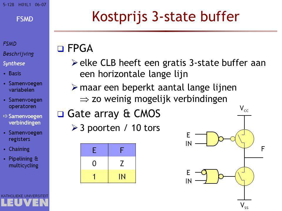 FSMD KATHOLIEKE UNIVERSITEIT 5-12806–07H01L1 Kostprijs 3-state buffer  FPGA  elke CLB heeft een gratis 3-state buffer aan een horizontale lange lijn  maar een beperkt aantal lange lijnen  zo weinig mogelijk verbindingen  Gate array & CMOS  3 poorten / 10 tors EF 0Z 1IN F V cc V ss E IN E IN FSMD Beschrijving Synthese Basis Samenvoegen variabelen Samenvoegen operatoren  Samenvoegen verbindingen Samenvoegen registers Chaining Pipelining & multicycling