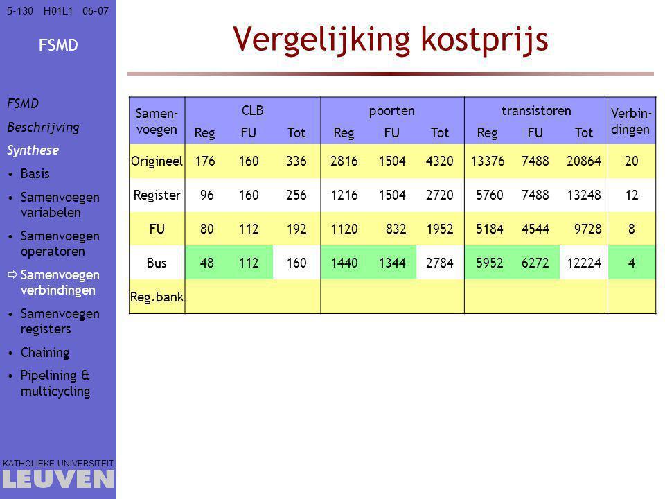 FSMD KATHOLIEKE UNIVERSITEIT 5-13006–07H01L1 Vergelijking kostprijs Samen- voegen CLBpoortentransistoren Verbin- dingen RegFUTotRegFUTotRegFUTot Origi