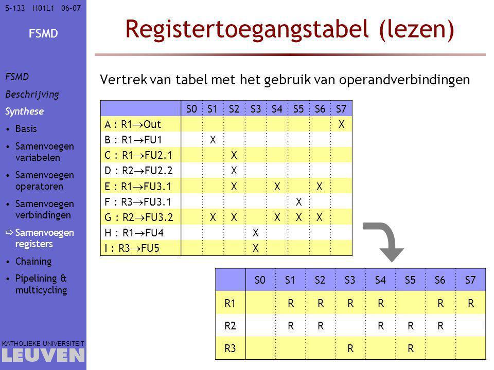 FSMD KATHOLIEKE UNIVERSITEIT 5-13306–07H01L1 Registertoegangstabel (lezen) Vertrek van tabel met het gebruik van operandverbindingen S0S1S2S3S4S5S6S7