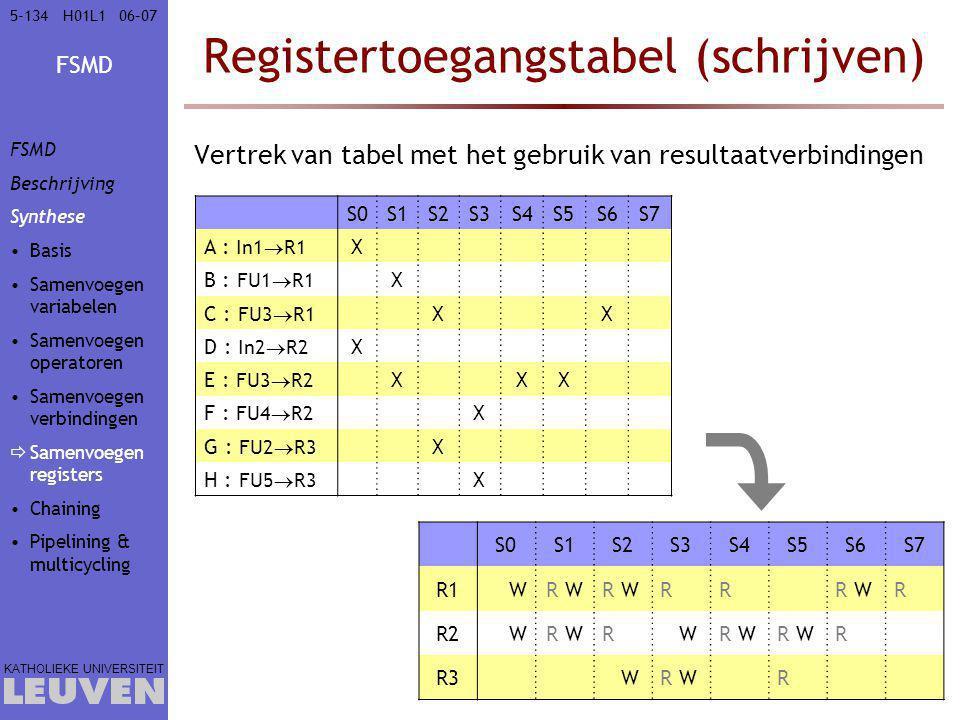 FSMD KATHOLIEKE UNIVERSITEIT 5-13406–07H01L1 Registertoegangstabel (schrijven) Vertrek van tabel met het gebruik van resultaatverbindingen S0S1S2S3S4S