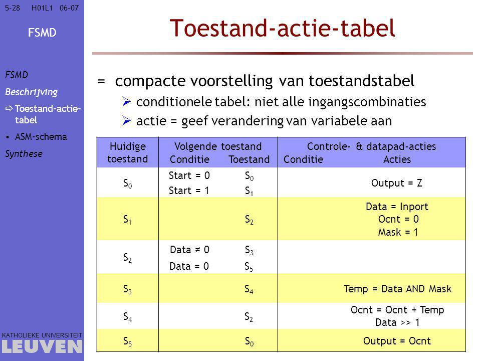 FSMD KATHOLIEKE UNIVERSITEIT 5-2806–07H01L1 Toestand-actie-tabel =compacte voorstelling van toestandstabel  conditionele tabel: niet alle ingangscombinaties  actie = geef verandering van variabele aan Huidige toestand Volgende toestandControle- & datapad-acties ConditieToestandConditieActies S0S0 Start = 0S0S0 Output = Z Start = 1S1S1 S1S1 S2S2 Data = Inport Ocnt = 0 Mask = 1 S2S2 Data ≠ 0S3S3 Data = 0S5S5 S3S3 S4S4 Temp = Data AND Mask S4S4 S2S2 Ocnt = Ocnt + Temp Data >> 1 S5S5 S0S0 Output = Ocnt FSMD Beschrijving  Toestand-actie- tabel ASM-schema Synthese