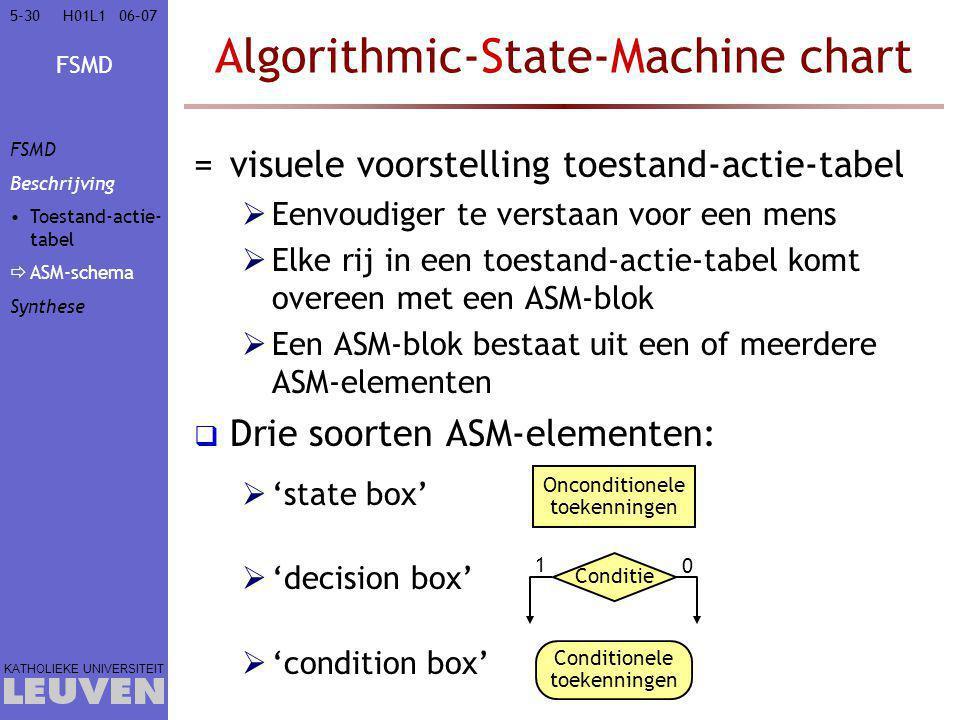 FSMD KATHOLIEKE UNIVERSITEIT 5-3006–07H01L1 Algorithmic-State-Machine chart =visuele voorstelling toestand-actie-tabel  Eenvoudiger te verstaan voor een mens  Elke rij in een toestand-actie-tabel komt overeen met een ASM-blok  Een ASM-blok bestaat uit een of meerdere ASM-elementen  Drie soorten ASM-elementen:  'state box'  'decision box'  'condition box' Onconditionele toekenningen Conditionele toekenningen Conditie 1 0 FSMD Beschrijving Toestand-actie- tabel  ASM-schema Synthese
