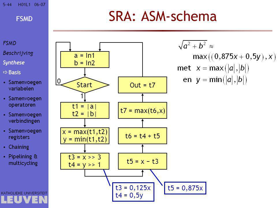 FSMD KATHOLIEKE UNIVERSITEIT 5-4406–07H01L1 SRA: ASM-schema a = In1 b = In2 Start 0 t3 = 0,125x t4 = 0,5y t5 = 0,875x t1 = |a| t2 = |b| 1 x = max(t1,t2) y = min(t1,t2) t3 = x >> 3 t4 = y >> 1 t5 = x − t3t6 = t4 + t5t7 = max(t6,x)Out = t7 FSMD Beschrijving Synthese  Basis Samenvoegen variabelen Samenvoegen operatoren Samenvoegen verbindingen Samenvoegen registers Chaining Pipelining & multicycling