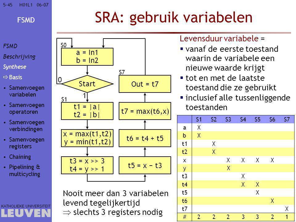 FSMD KATHOLIEKE UNIVERSITEIT 5-4506–07H01L1 SRA: gebruik variabelen Levensduur variabele =  vanaf de eerste toestand waarin de variabele een nieuwe w
