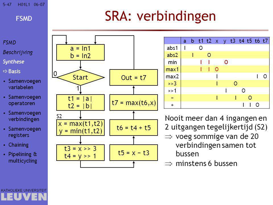 FSMD KATHOLIEKE UNIVERSITEIT 5-4706–07H01L1 SRA: verbindingen abt1t2xyt3t4t5t6t7 abs1IO abs2IO minIIO max1IIO max2IIO >>3IO >>1IO −IIO +IIO Nooit meer dan 4 ingangen en 2 uitgangen tegelijkertijd (S2)  voeg sommige van de 20 verbindingen samen tot bussen  minstens 6 bussen a = In1 b = In2 Start 0 t1 = |a| t2 = |b| 1 x = max(t1,t2) y = min(t1,t2) t3 = x >> 3 t4 = y >> 1 t5 = x − t3 t6 = t4 + t5 t7 = max(t6,x) Out = t7 S2 IIO IIO FSMD Beschrijving Synthese  Basis Samenvoegen variabelen Samenvoegen operatoren Samenvoegen verbindingen Samenvoegen registers Chaining Pipelining & multicycling