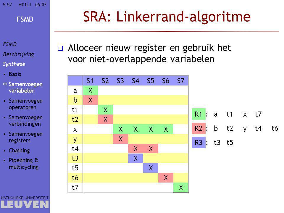 FSMD KATHOLIEKE UNIVERSITEIT 5-5206–07H01L1 SRA: Linkerrand-algoritme  Alloceer nieuw register en gebruik het voor niet-overlappende variabelen S1S2S3S4S5S6S7 aX bX t1X t2X xXXXX yX t4XX t3X t5X t6X t7X at1xt7 R3t3t5: R1: R2bt2yt4t6: X XXXX X X X X XX X X X X FSMD Beschrijving Synthese Basis  Samenvoegen variabelen Samenvoegen operatoren Samenvoegen verbindingen Samenvoegen registers Chaining Pipelining & multicycling