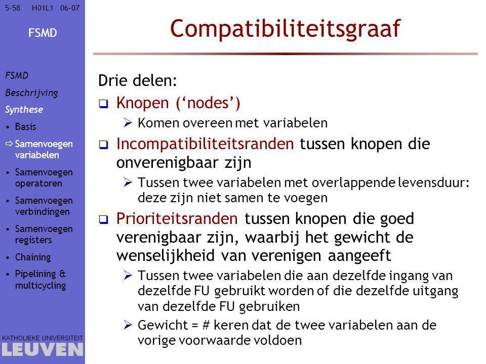 FSMD KATHOLIEKE UNIVERSITEIT 5-5806–07H01L1 Compatibiliteitsgraaf Drie delen:  Knopen ('nodes')  Komen overeen met variabelen  Incompatibiliteitsranden tussen knopen die onverenigbaar zijn  Tussen twee variabelen met overlappende levensduur: deze zijn niet samen te voegen  Prioriteitsranden tussen knopen die goed verenigbaar zijn, waarbij het gewicht de wenselijkheid van verenigen aangeeft  Tussen twee variabelen die aan dezelfde ingang van dezelfde FU gebruikt worden of die dezelfde uitgang van dezelfde FU gebruiken  Gewicht = # keren dat de twee variabelen aan de vorige voorwaarde voldoen FSMD Beschrijving Synthese Basis  Samenvoegen variabelen Samenvoegen operatoren Samenvoegen verbindingen Samenvoegen registers Chaining Pipelining & multicycling