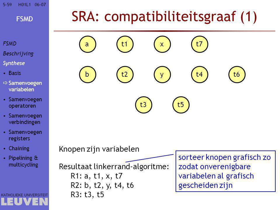 FSMD KATHOLIEKE UNIVERSITEIT 5-5906–07H01L1 Resultaat linkerrand-algoritme: R1: a, t1, x, t7 R2: b, t2, y, t4, t6 R3: t3, t5 at1xt7 bt2yt4t6 t3t5 Knopen zijn variabelen SRA: compatibiliteitsgraaf (1) sorteer knopen grafisch zo zodat onverenigbare variabelen al grafisch gescheiden zijn FSMD Beschrijving Synthese Basis  Samenvoegen variabelen Samenvoegen operatoren Samenvoegen verbindingen Samenvoegen registers Chaining Pipelining & multicycling