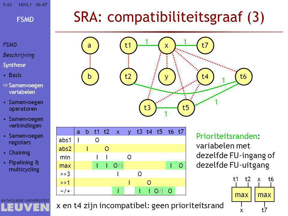 FSMD KATHOLIEKE UNIVERSITEIT 5-6106–07H01L1 SRA: compatibiliteitsgraaf (3) at1xt7 bt2yt4t6 t3t5 Prioriteitsranden: variabelen met dezelfde FU-ingang o