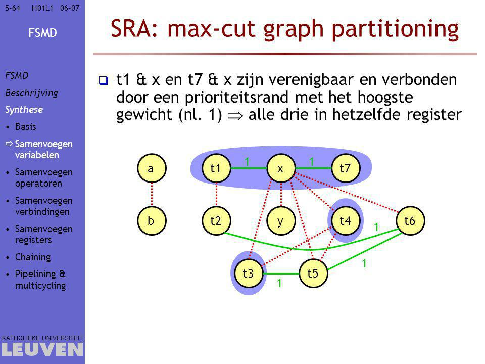 FSMD KATHOLIEKE UNIVERSITEIT 5-6406–07H01L1 SRA: max-cut graph partitioning  t1 & x en t7 & x zijn verenigbaar en verbonden door een prioriteitsrand met het hoogste gewicht (nl.
