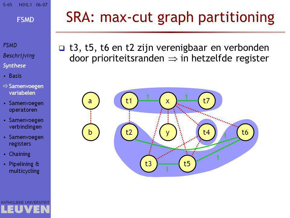 FSMD KATHOLIEKE UNIVERSITEIT 5-6506–07H01L1 SRA: max-cut graph partitioning  t3, t5, t6 en t2 zijn verenigbaar en verbonden door prioriteitsranden  in hetzelfde register at1xt7 bt2yt4t6 t3t5 1 1 1 1 1 FSMD Beschrijving Synthese Basis  Samenvoegen variabelen Samenvoegen operatoren Samenvoegen verbindingen Samenvoegen registers Chaining Pipelining & multicycling