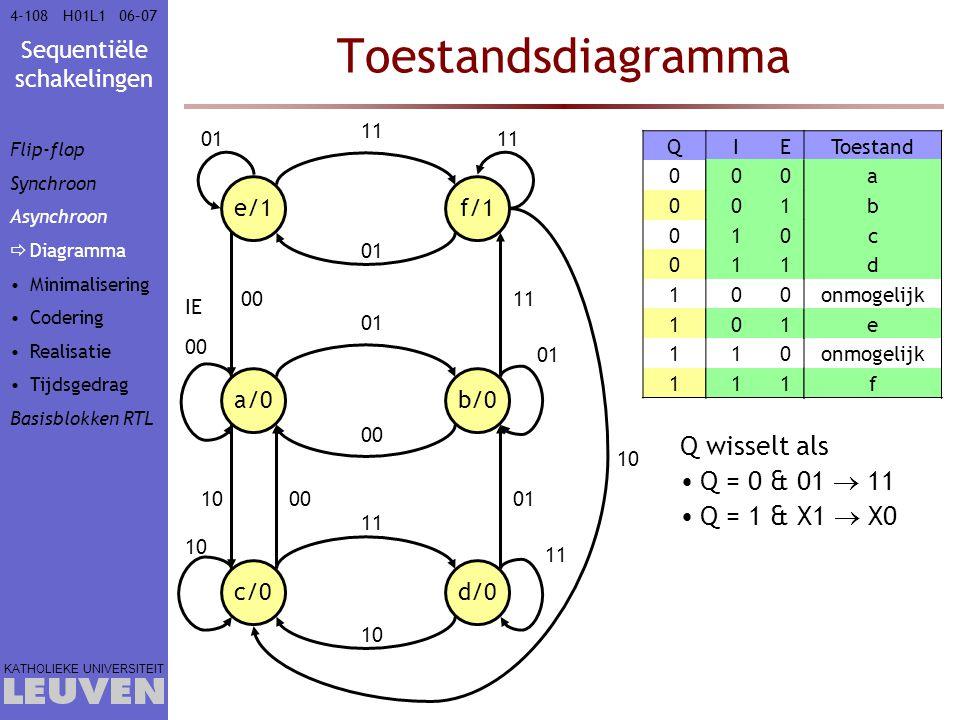 Sequentiële schakelingen KATHOLIEKE UNIVERSITEIT 4-10806–07H01L1 Toestandsdiagramma a/0 00 e/1 01 IE f/1 11 b/0 01 d/0 11 c/0 10 11 01 00 11 10 0001 1