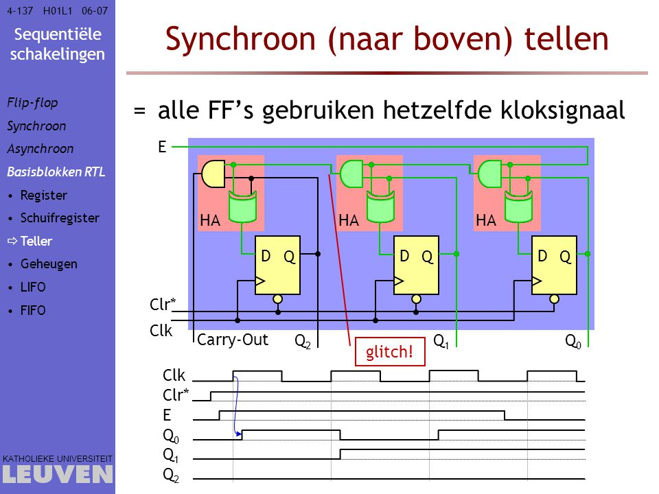 Sequentiële schakelingen KATHOLIEKE UNIVERSITEIT 4-13706–07H01L1 HA Synchroon (naar boven) tellen =alle FF's gebruiken hetzelfde kloksignaal Clk D Q D