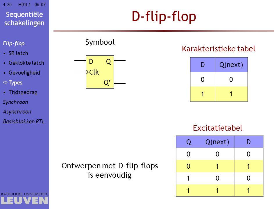 Sequentiële schakelingen KATHOLIEKE UNIVERSITEIT 4-2006–07H01L1 D-flip-flop D Clk Q Q' Symbool Ontwerpen met D-flip-flops is eenvoudig DQ(next) 00 11