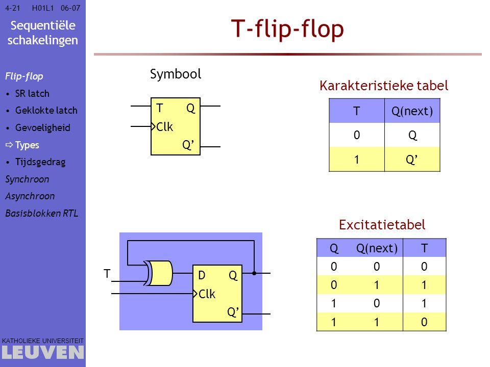 Sequentiële schakelingen KATHOLIEKE UNIVERSITEIT 4-2106–07H01L1 T-flip-flop T Clk Q Q' Symbool TQ(next) 0Q 1Q' Karakteristieke tabel Excitatietabel QQ