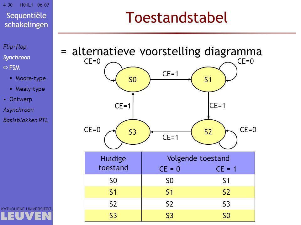 Sequentiële schakelingen KATHOLIEKE UNIVERSITEIT 4-3006–07H01L1 Toestandstabel =alternatieve voorstelling diagramma Huidige toestand Volgende toestand