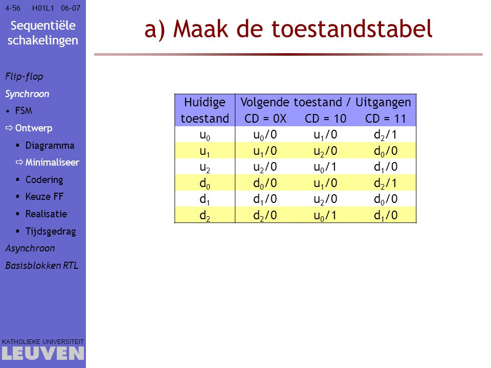 Sequentiële schakelingen KATHOLIEKE UNIVERSITEIT 4-5606–07H01L1 a) Maak de toestandstabel HuidigeVolgende toestand / Uitgangen toestandCD = 0XCD = 10C
