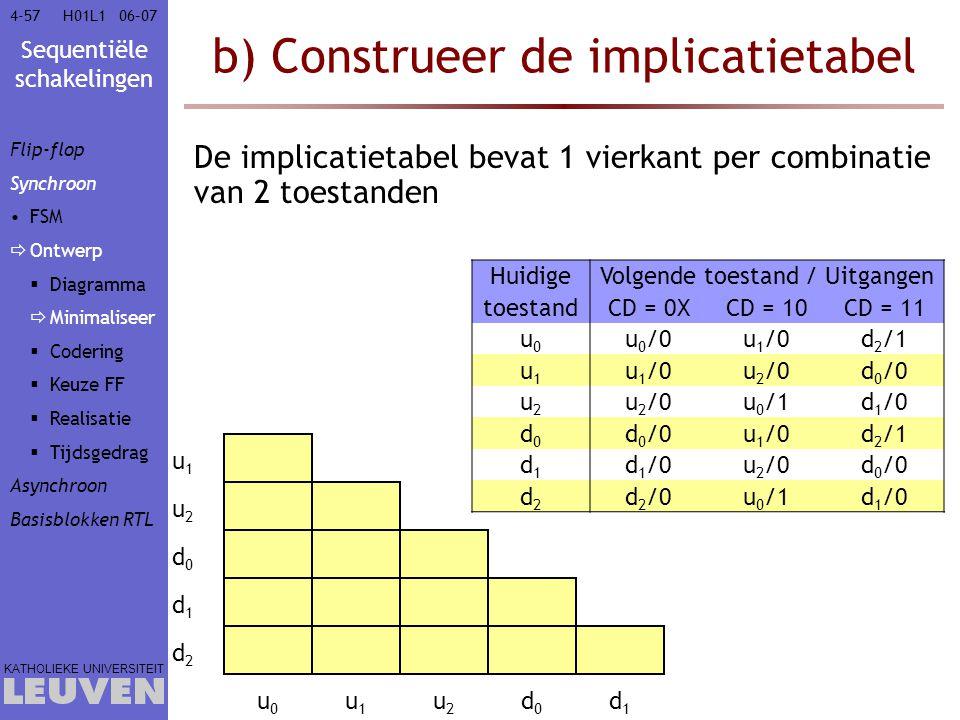 Sequentiële schakelingen KATHOLIEKE UNIVERSITEIT 4-5706–07H01L1 b) Construeer de implicatietabel De implicatietabel bevat 1 vierkant per combinatie va