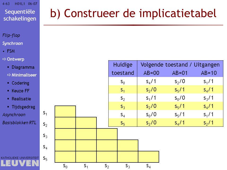 Sequentiële schakelingen KATHOLIEKE UNIVERSITEIT 4-6306–07H01L1 b) Construeer de implicatietabel s1s1 s2s2 s3s3 s4s4 s5s5 s0s0 s1s1 s2s2 s3s3 s4s4 Hui