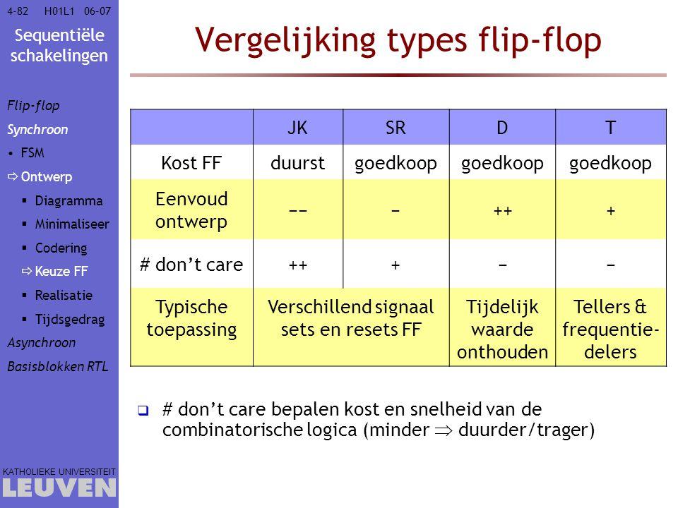 Sequentiële schakelingen KATHOLIEKE UNIVERSITEIT 4-8206–07H01L1 Vergelijking types flip-flop  # don't care bepalen kost en snelheid van de combinator