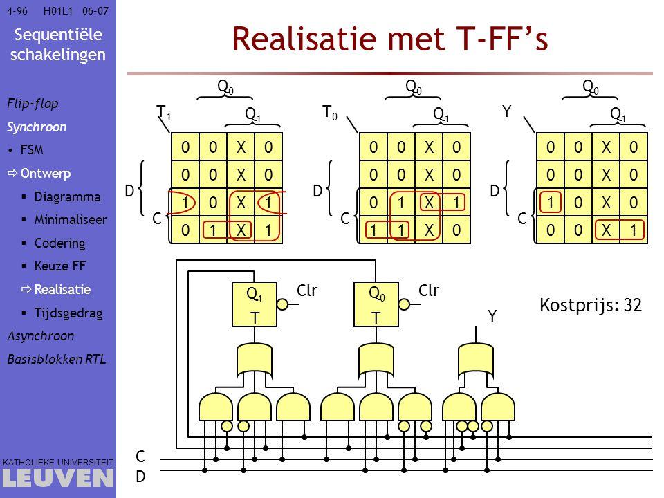 Sequentiële schakelingen KATHOLIEKE UNIVERSITEIT 4-9606–07H01L1 00X0 00X0 T0T0 Q0Q0 Q1Q1 01X1 11X0 C D 00X0 00X0 T1T1 Q0Q0 Q1Q1 10X1 01X1 C D Realisat