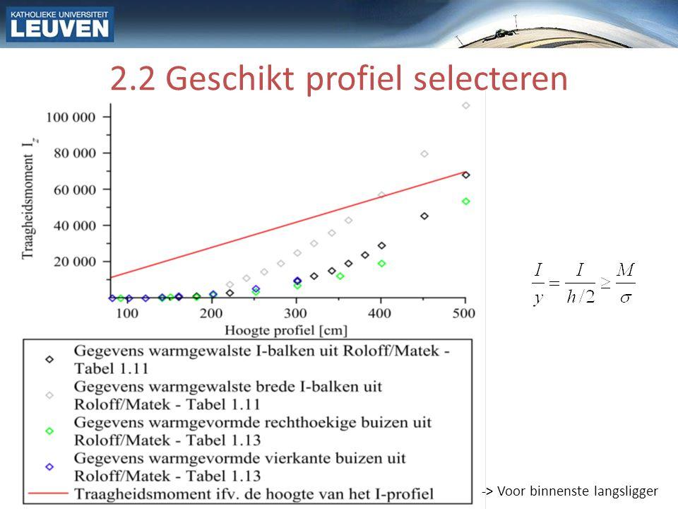 2.3 Controle: Max. schuifspanning Maximale schuifspanning niet overschreden: 137N/mm 2 ≤ 142N/mm 2