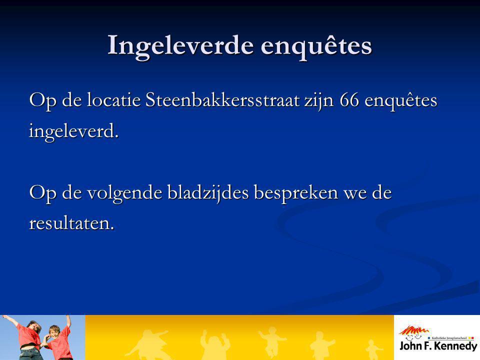 Ingeleverde enquêtes Op de locatie Steenbakkersstraat zijn 66 enquêtes ingeleverd. Op de volgende bladzijdes bespreken we de resultaten.