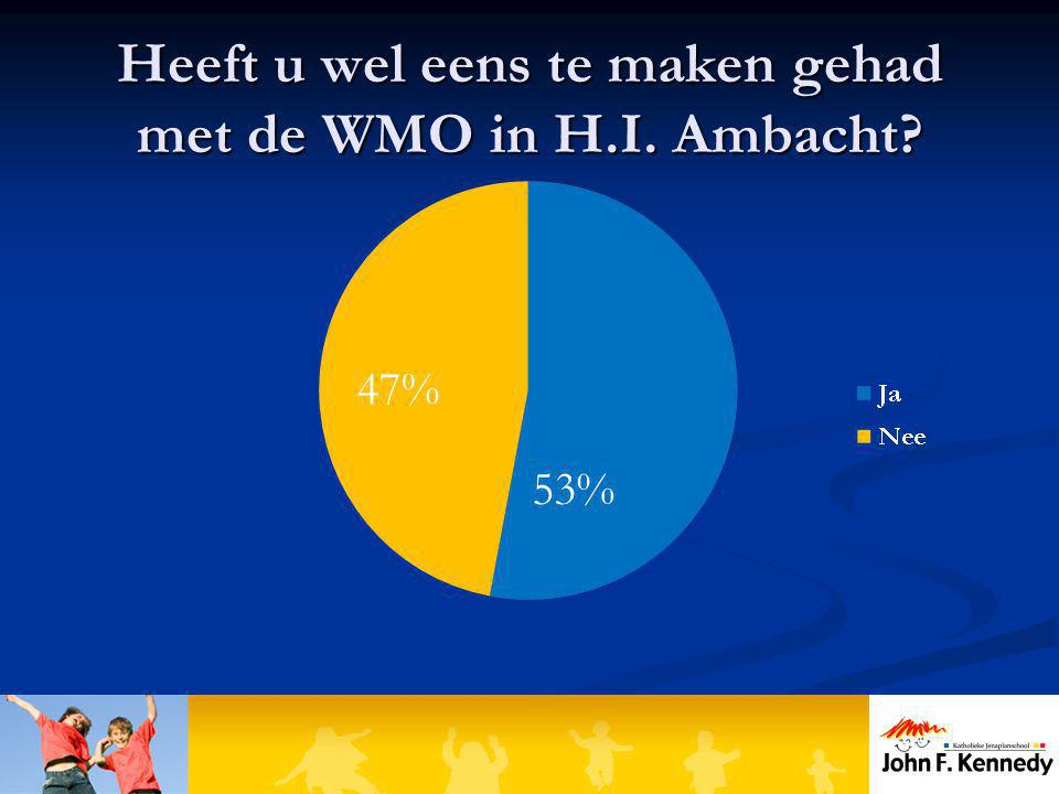 Heeft u wel eens te maken gehad met de WMO in H.I. Ambacht? 47% 53%