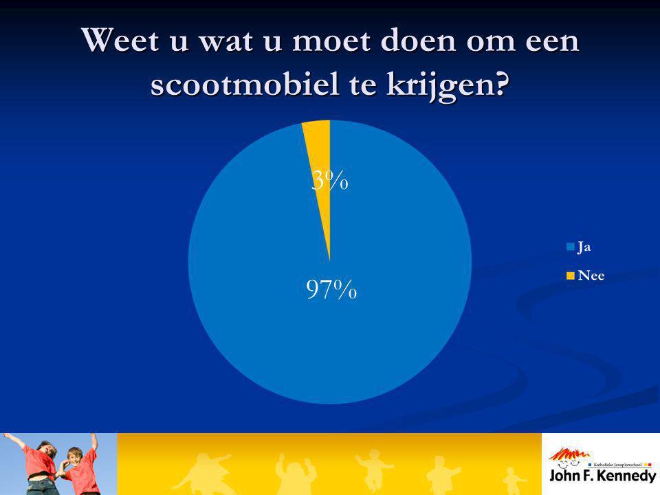 Weet u wat u moet doen om een scootmobiel te krijgen? 97% 3%